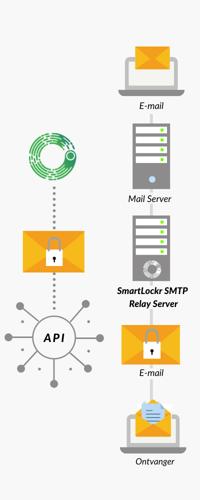 API en SMTP Smartlockr