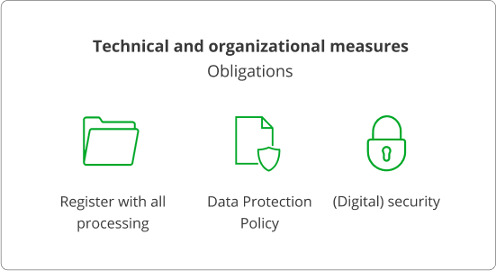 technical and organizational measures
