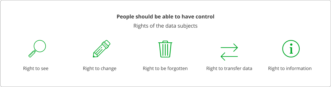 rights of the data subjects