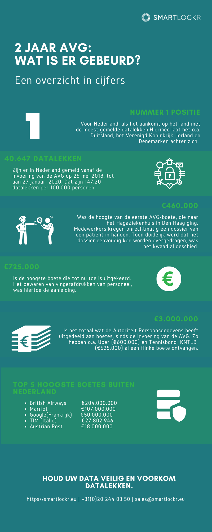 Infographic AVG