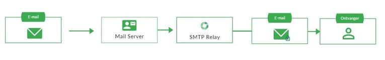 SMTP Relay Service NL