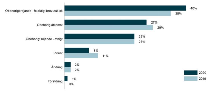 Andel av incidenterna fördelat på typ av incident 2019 och 2020