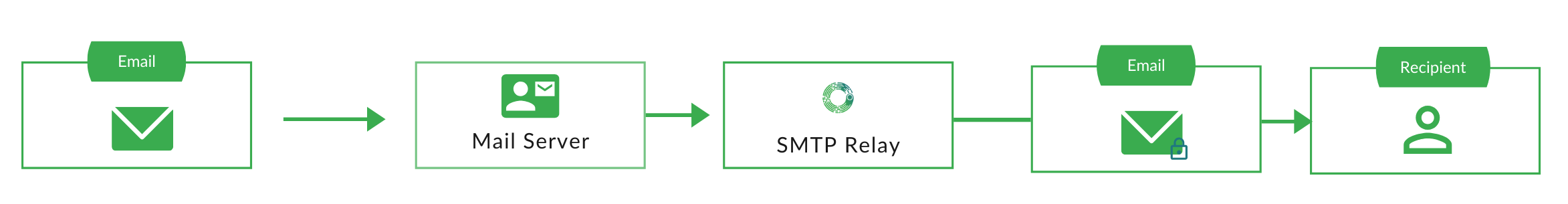 SMTP Relay Service SmartLockr